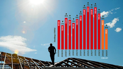 Housing construction poised to fall off a cliff