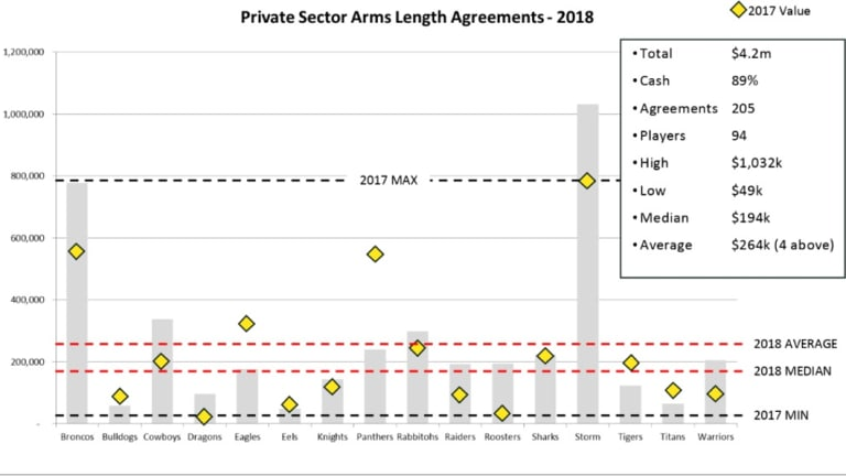 NRL third party agreements by club.