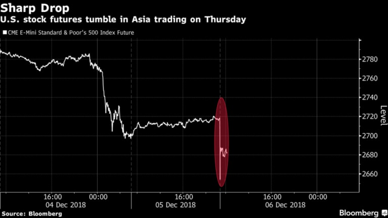 Rough start - US stock futures tumble during volatile early Asian trading session.