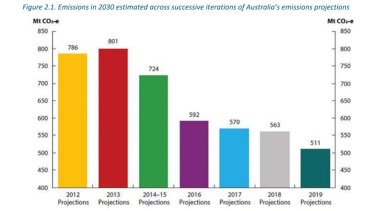 The chart showing Australia's emissions forecasts for 2030 since 2012.