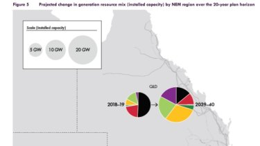 How the Australian Energy Operator views the change in energy use in Queensland by 2030.