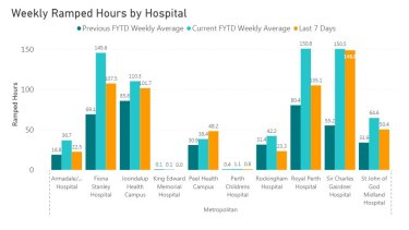 Ramping at all major hospitals has soared since the previous financial year.