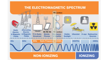 Even the upcoming mmWave 5G is comparable to exposure to a radio signal.