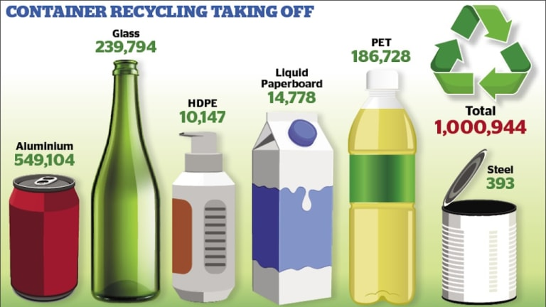 On average, Canberrans have returned 20,000 containers each day.