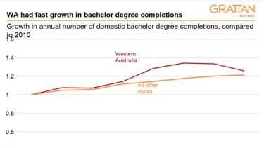 WA had faster bachelor degree completions than any other state.