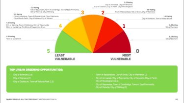 WA's vulnerability index.