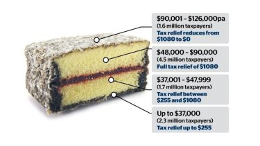 The government's Low and Middle Income Tax Offset (LMITO) was the first part of its tax cuts, then kept for the 2020-21 financial year. Josh Frydenberg is expected to extend it again in the May 11 budget.