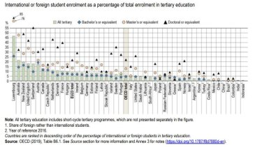 OECD Education at a Glance report.