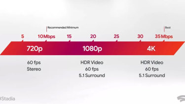Google recommends at least a 10Mbps download speed for gaming at 60 frames per second.