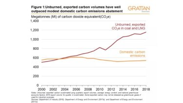 Australia's exports of fossil fuels mean the country's carbon contribution is much higher than emissions.