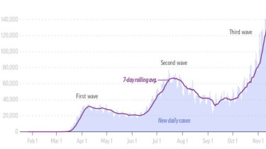 The third wave of coronavirus in the US is much more widespread that previous waves.