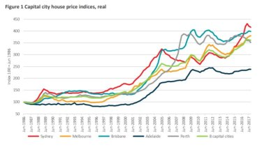 Capital city house prices from 1986 to 2017, in real terms.