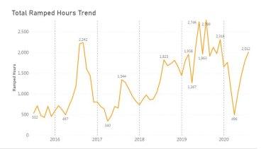 Hospital ramping times in Western Australia, according to St John's Ambulance latest figures.