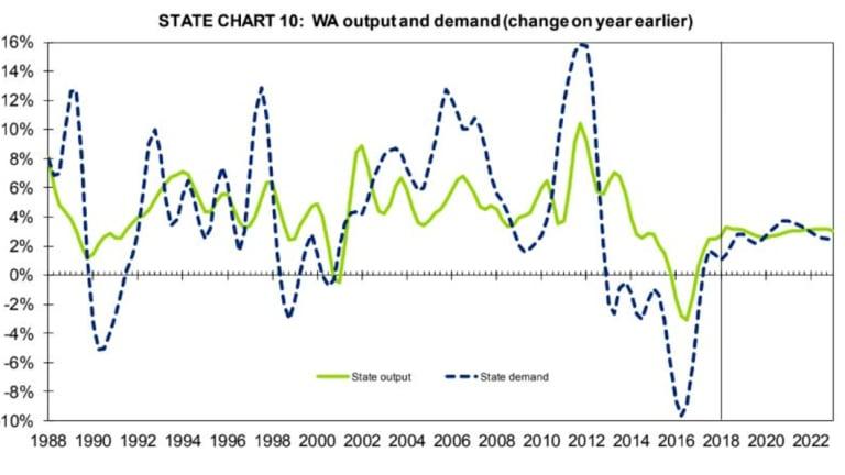 WA output and demand forecasting