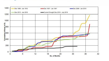 A WaterNSW slide shows how the current drought compares to previous droughts in the Macquarie River system.