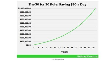 The 30 for 30 rule: By year 30, saving $US30 a day and investing it will see your net worth rise to around $US1 million, according to the Money Wizard.