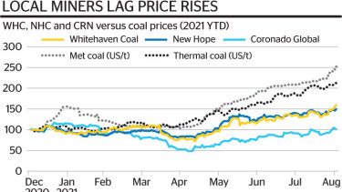 Stock prices of ASX-listed coal miners are not keeping up with rising commodity prices.