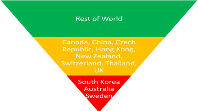 According to Citi, Australia, along with South Korea and Sweden, will suffer the largest price falls in 2019.
