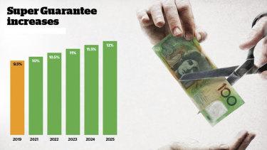 Source: Australian Taxation Office.
