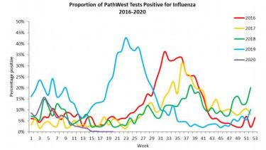 WA's influenza rates.