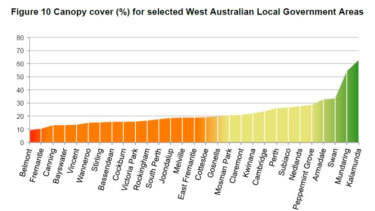 Canopy cover for selected West Australian local government areas, as at 2015.
