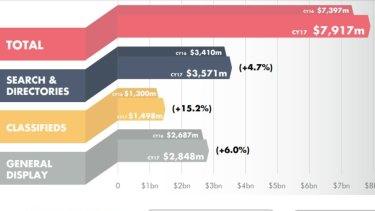 2017 Australian online advertising revenue.
