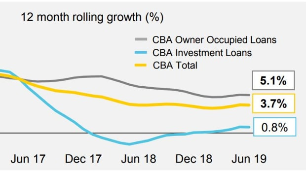 12 month rolling growth (CBC, AFR)