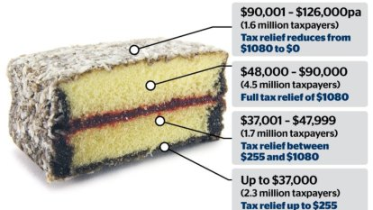 Tax cuts: How much will you get this year and beyond?