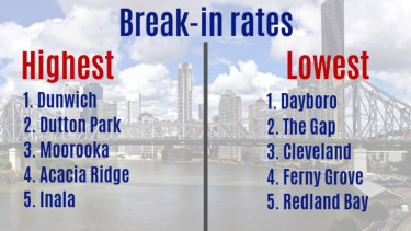 Brisbane break-in rates.