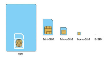 An eSIM takes up much less space inside the phone, and is also non-removable.