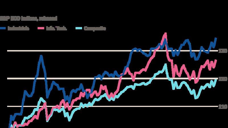 Image of article 'Market zeitgeist turns towards cyclical stocks'