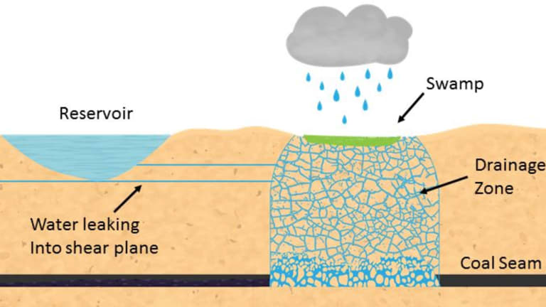 How subsidence under the catchment can lead to water loss from reservoirs and surface creeks.
