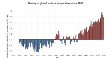 World atmospheric temperature rises showing a rise of 0.8 degrees centigrade.
