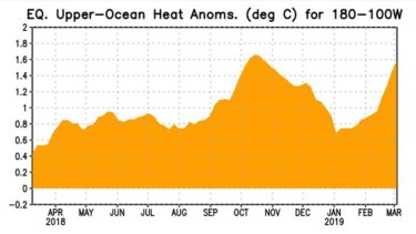 Equatorial heat has built up again in the upper ocean in the region from the International Dateline eastwards.