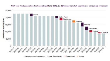 The closure timeline for coal-fired power plants.