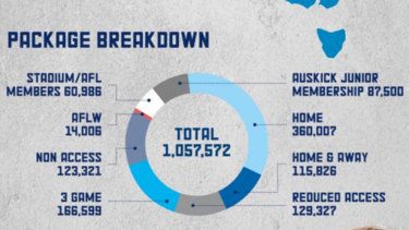 The breakdown of AFL membership packages across the 18 clubs for 2019.