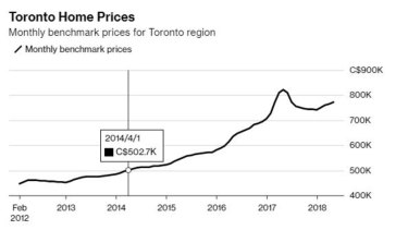 Source: Toronto Real Estate Board
