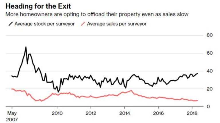 Source: RICS. Sales per surveyor is a three-month figure