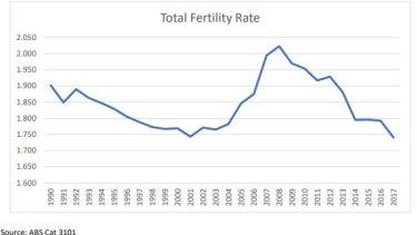 The story so far of fertility in Australia.