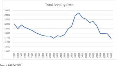 The story so far of fertility in Australia.