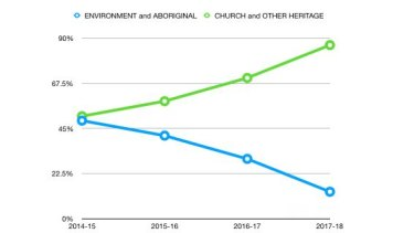 Shifting priorities in community grants have seen the environment and Aboriginal heritage playing second-fiddle to church and other heritage spending.