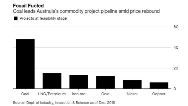 There are some $70 billion of new coal projects in the pipeline, according to government estimates.