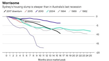 The fall in house prices could have a major impact on consumption.