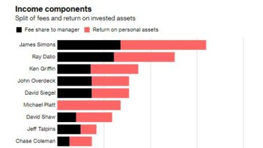 For several of the hedge funds billionaires, the funds are just one part of their businesses.