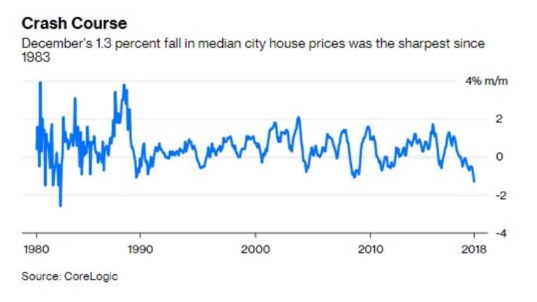 The slump in house prices is set to continue.