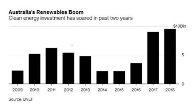 Clean energy investments have skyrocketed in recent years, but how will projects go with refinancing?