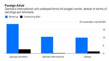 Source: Qantas reports, Bloomberg Opinion calculations.