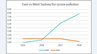 Pollution data collected by OEH monitors show ozone pollution levels have jumped in the west, compared with the east, in recent years.