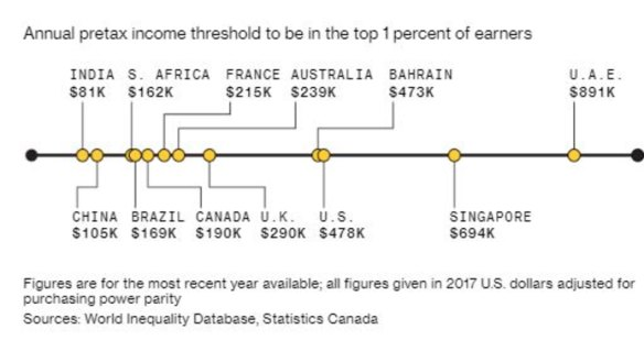 Here's what it takes to be part of the richest 1 per cent