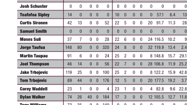 Jorge Taufua is still listed as having played 148 games in the 2020 NRL official media guide.
